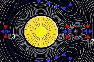 Σημεία Lagrange: Τι κρύβουν οι βαρυτικές παγίδες του ηλιακού συστήματος – Τετάρτη 01/02