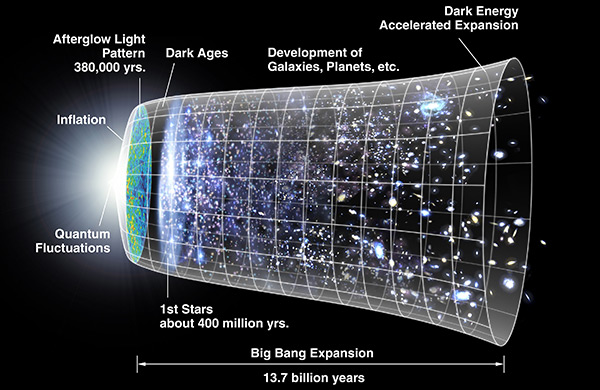 Οι αποστάσεις στην κοσμολογία