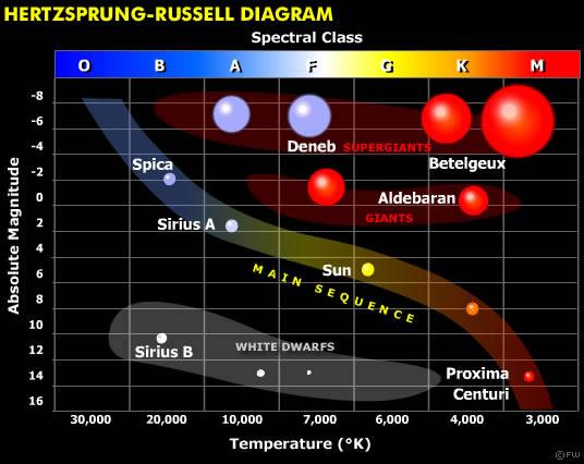 To διάγραμμα H-R (Ηertzsprung-Russell)